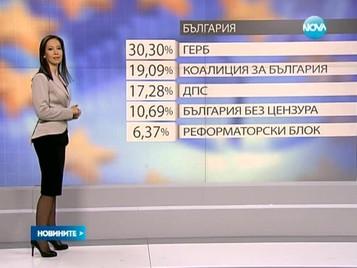При 100% обработени протоколи: ГЕРБ – 30,03%, БСП - 19,9%