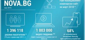 Nova.bg е най-посещаваният новинарски сайт през март у нас
