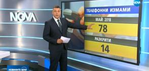 78 телефонни измами регистрирани само през май