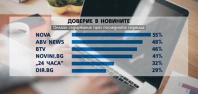 """NOVA начело в престижната класация на """"Ройтерс"""" за медиите в България"""