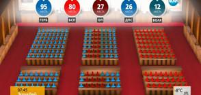 Кои ще са депутатите в 44-тото НС?