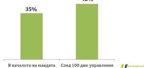 """""""Барометър"""": Повишава се доверието в правителството след 100 дни управление"""