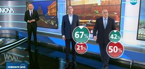Проучване: Президентът и премиерът най-одобрявани, Нинова – не толкова