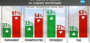 Кои са най-харесваните български политици?