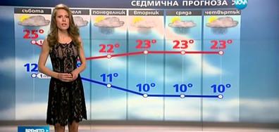 Прогноза за времето (28.04.2017 - централна)