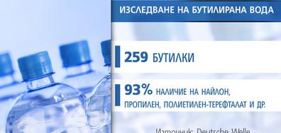 В над 90% от бутилираната минерална вода има частици пластмаса